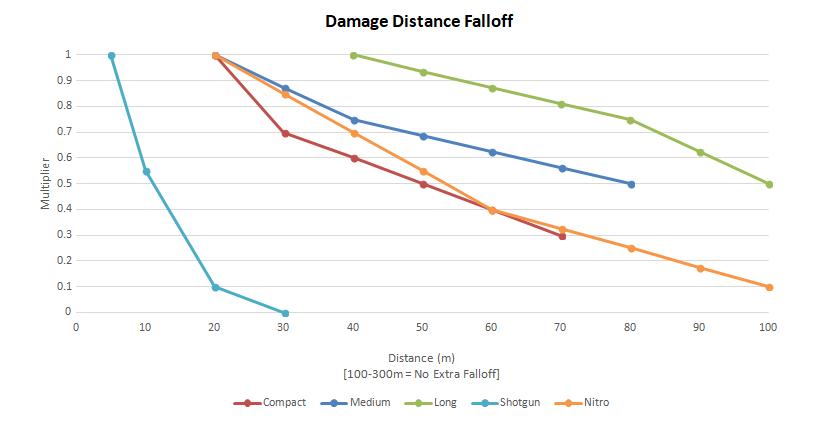 График падения урона с ростом дистанции для различных боеприпасов