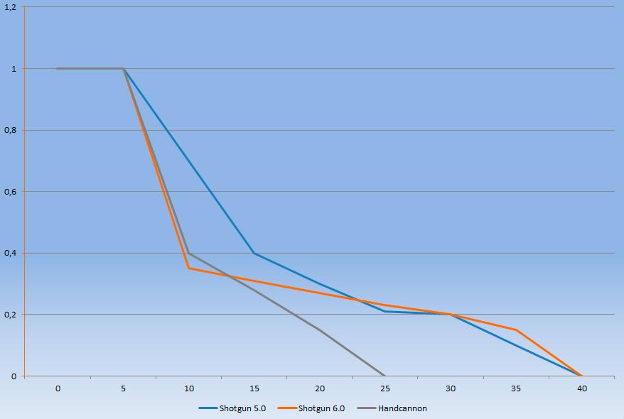 Эволюция модели урона с ростом дистанции для дробовиков в Hunt: Showdown