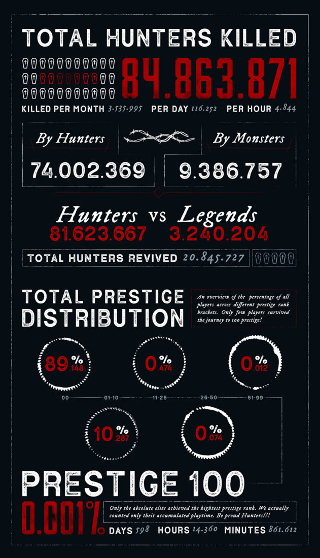 Инфографика Hunt: Showdown