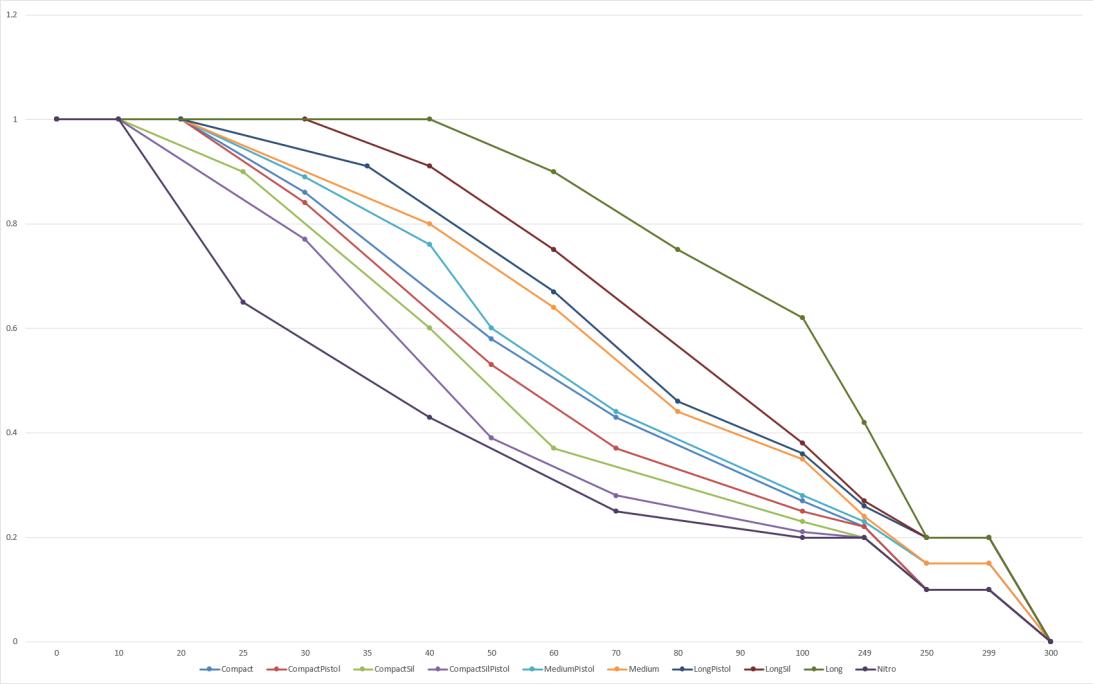 Падение урона с ростом дистанции (обновление 1.3)