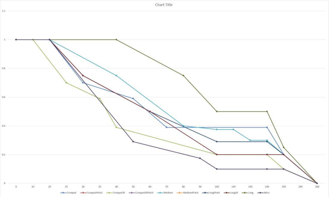 Падение урона с ростом дистанции (обновление 1.2)