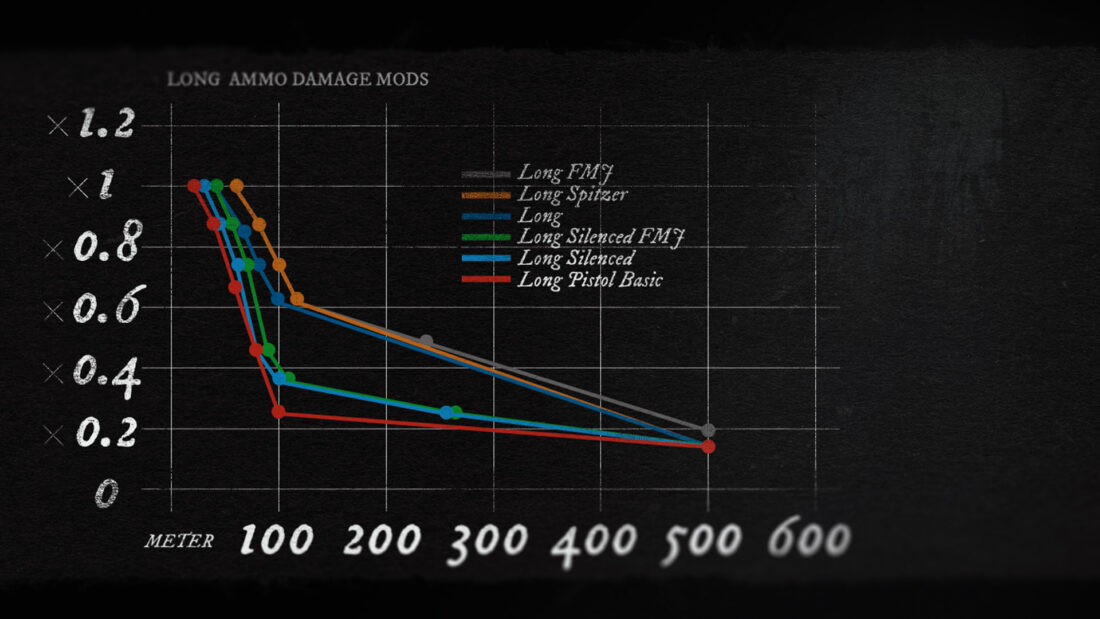 Падение урона для боеприпасов Long
